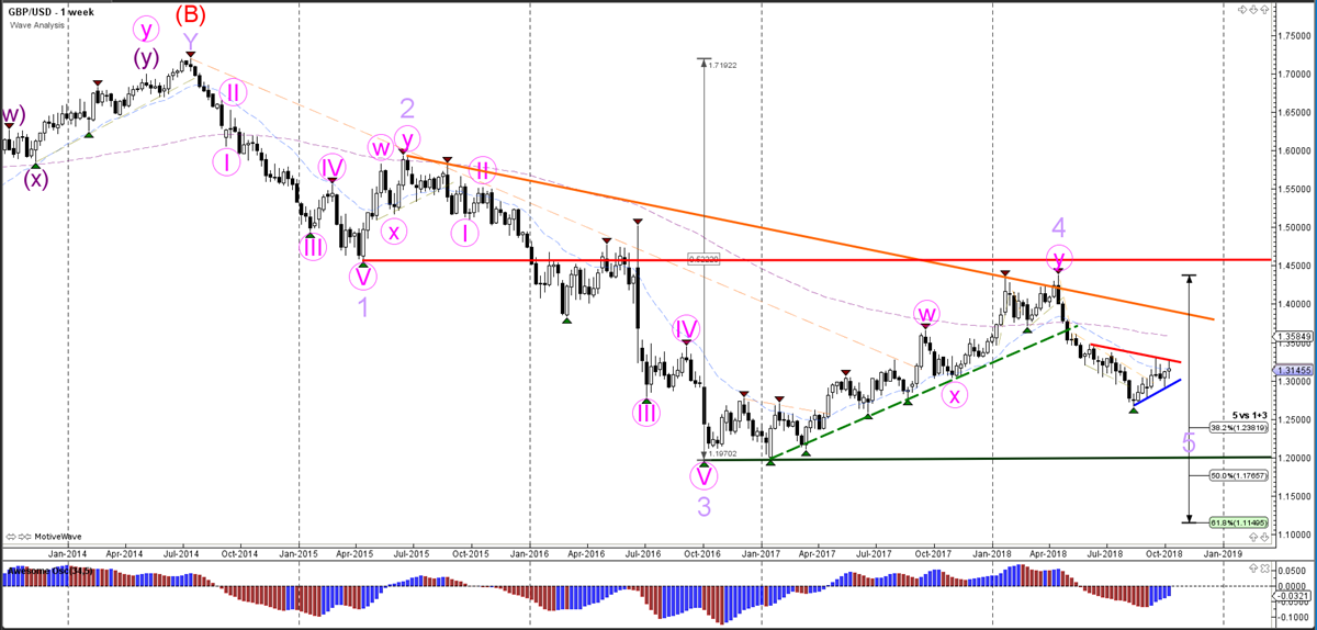 Weekly Wave Analysis - Weekly Chart - GBPUSD