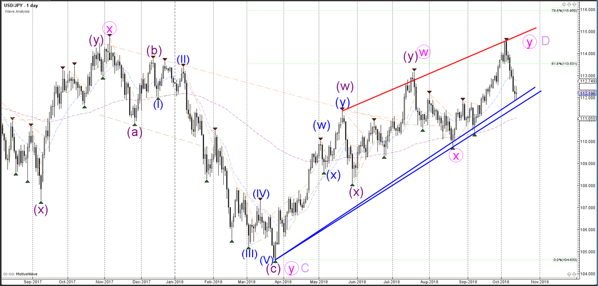 Weekly Wave Analysis - Daily Chart - USDJPY