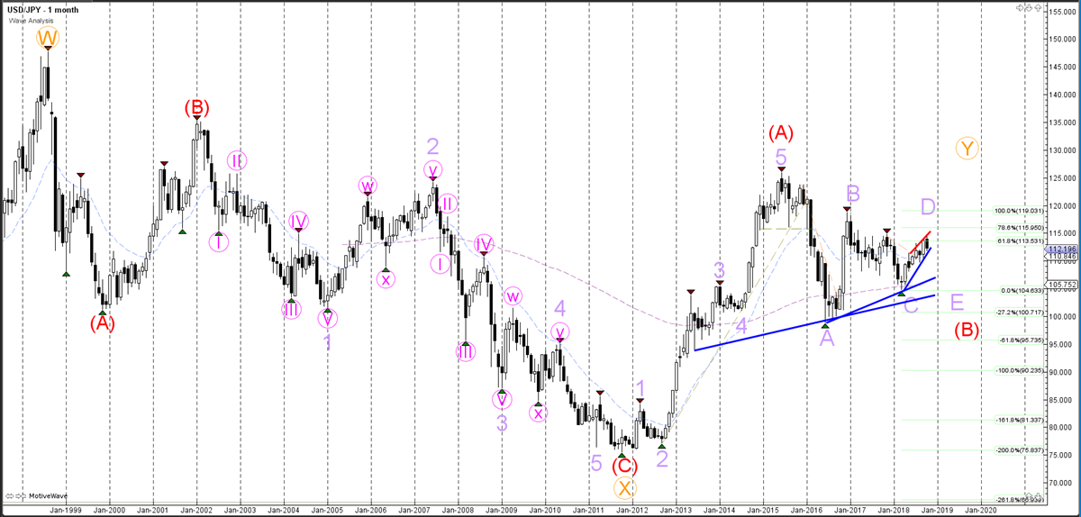 Weekly Wave Analysis - Monthly Chart - USDJPY