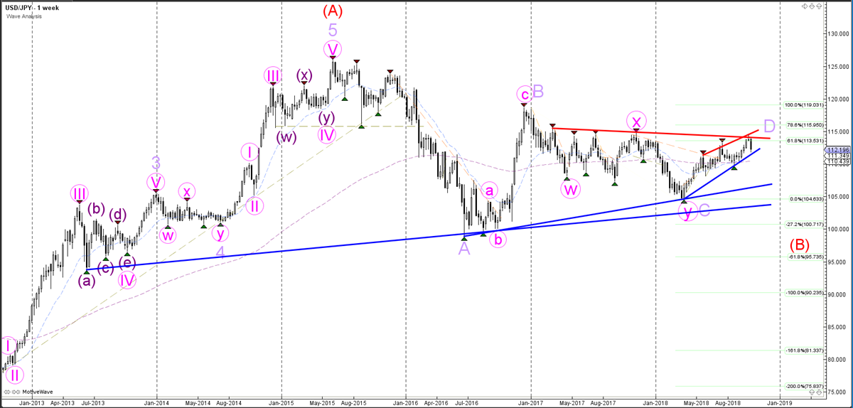 Weekly Wave Analysis - Weekly Chart - USDJPY