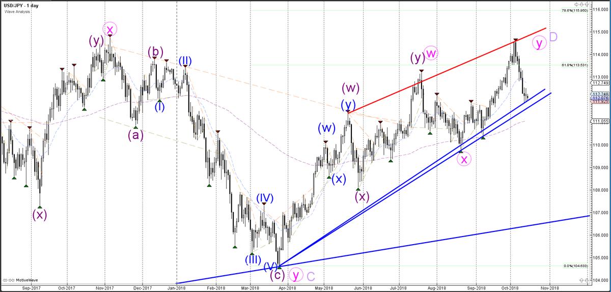 USDJPY Daily Chart - Wave Analysis