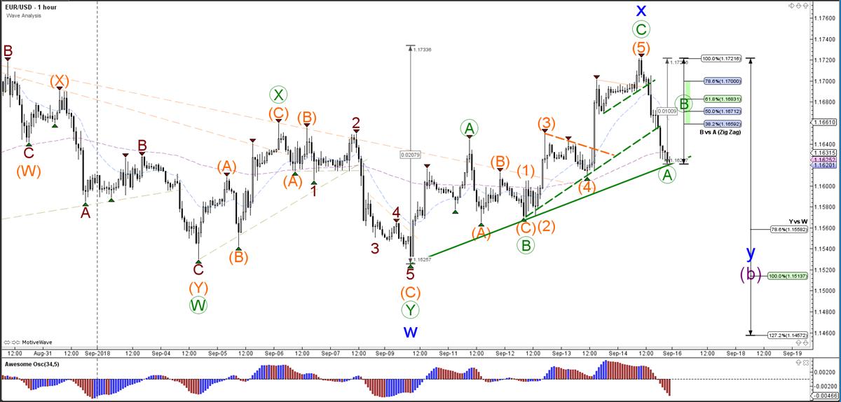EUR/USD Wave Analysis