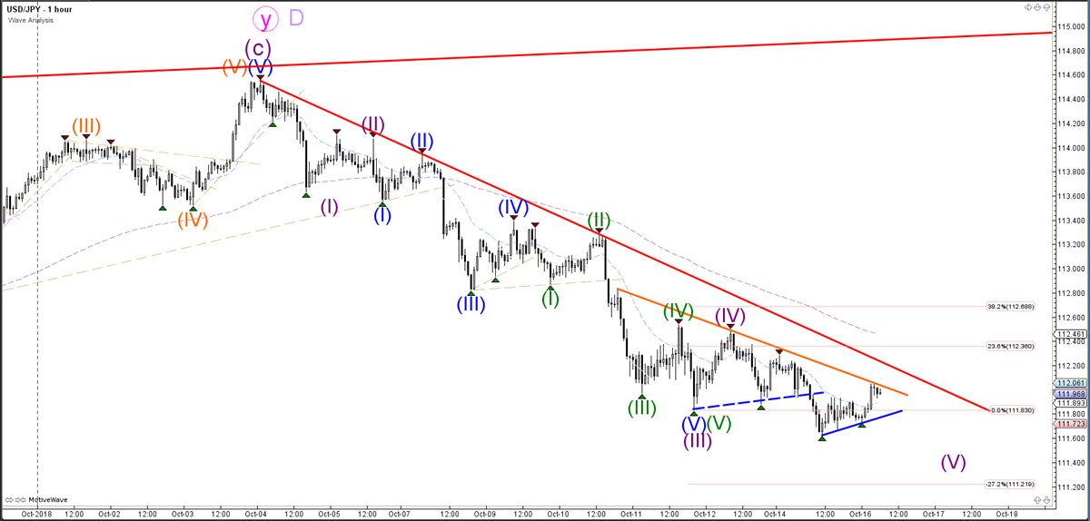 USDJPY 1 Hour Chart - Wave Analysis
