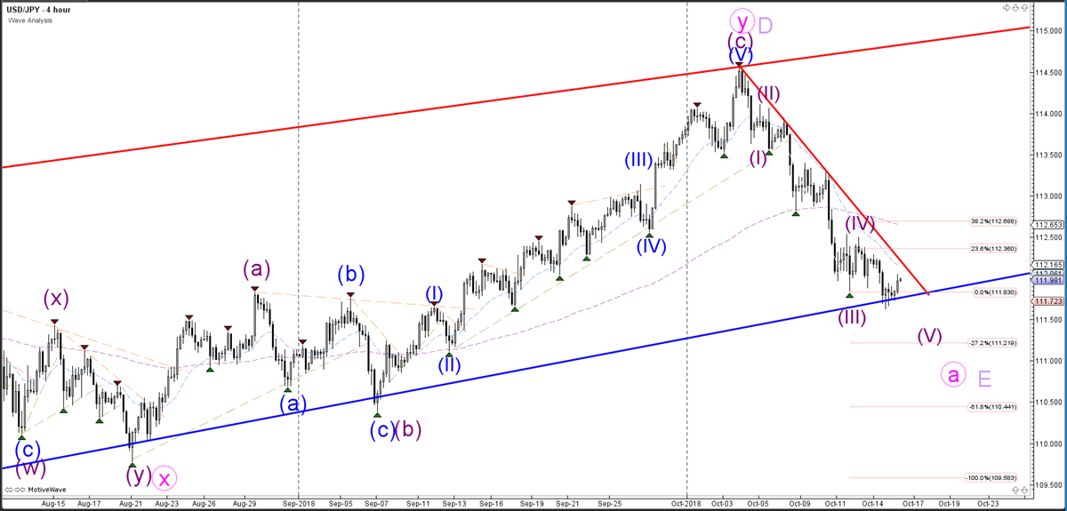 USDJPY 4 hour chart - Wave Analysis