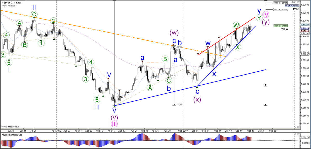GBPUSD Wave Analysis