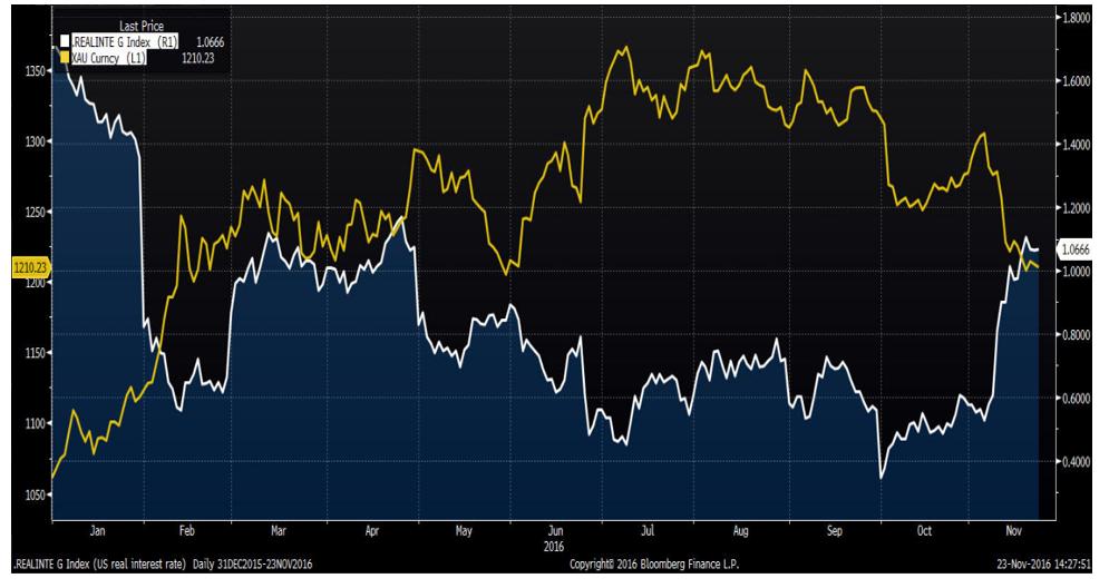 realne stopy procentowe i gold