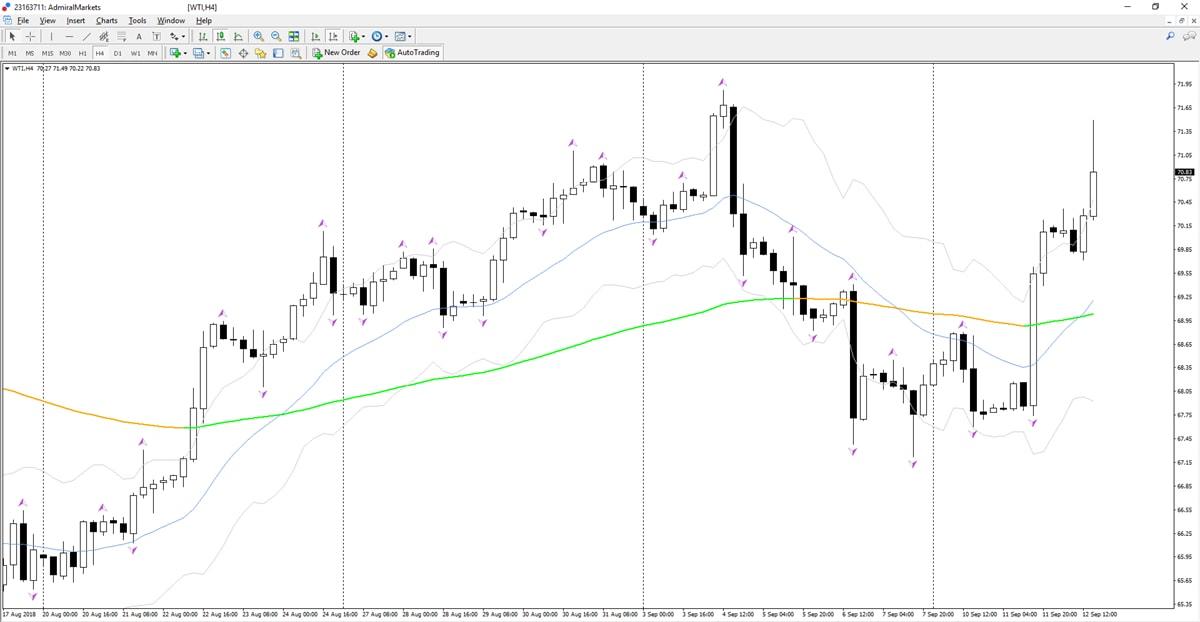 crude oil metatrader - crude oil trading strategy