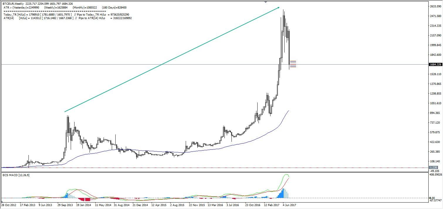 Quelle: Admiral Markets MT4, BTC/USD W1 Chart, Oktober 2012-Juli 2017