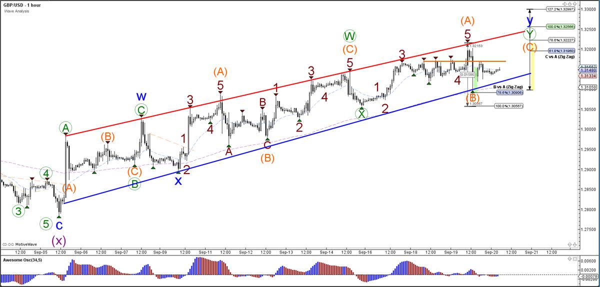 GBPUSD Wave Analysis