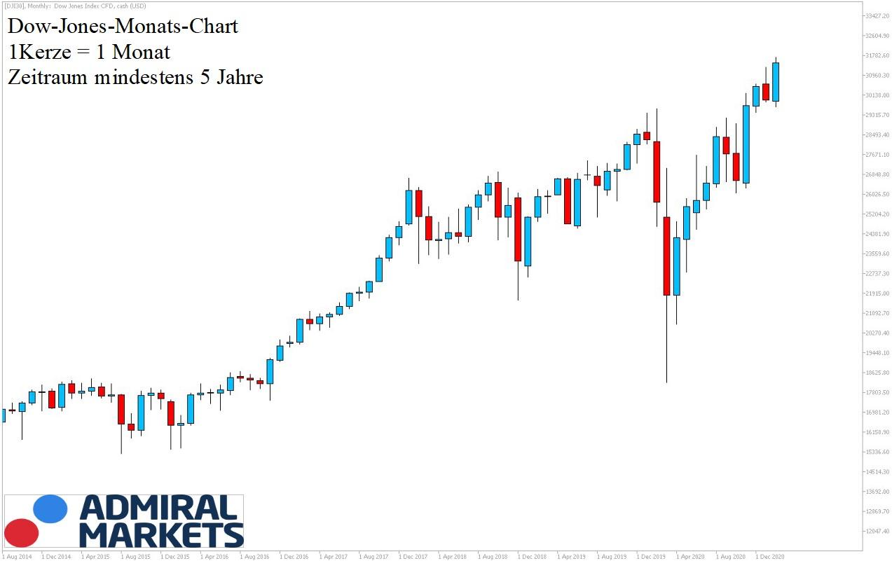Dow Jones Chartanalyse 5-Jahre am 20.02.2021 - Dow CFD