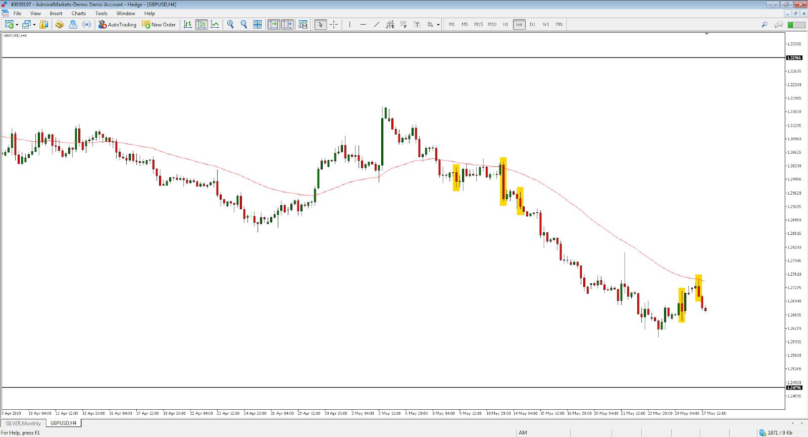 """Admiral Markets MT5 Supreme Edition"", GBP/USD, H4 grafikas"