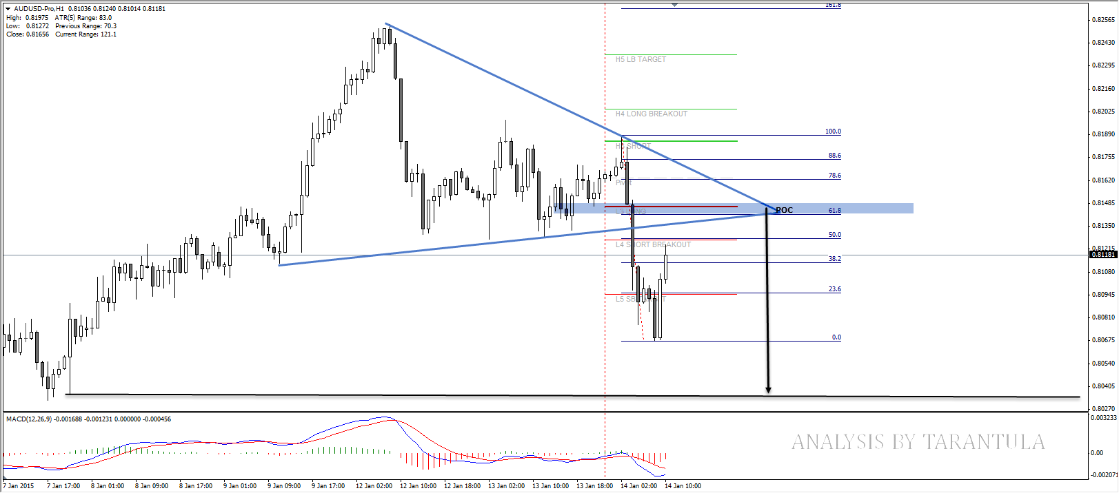 daily audusd analysis