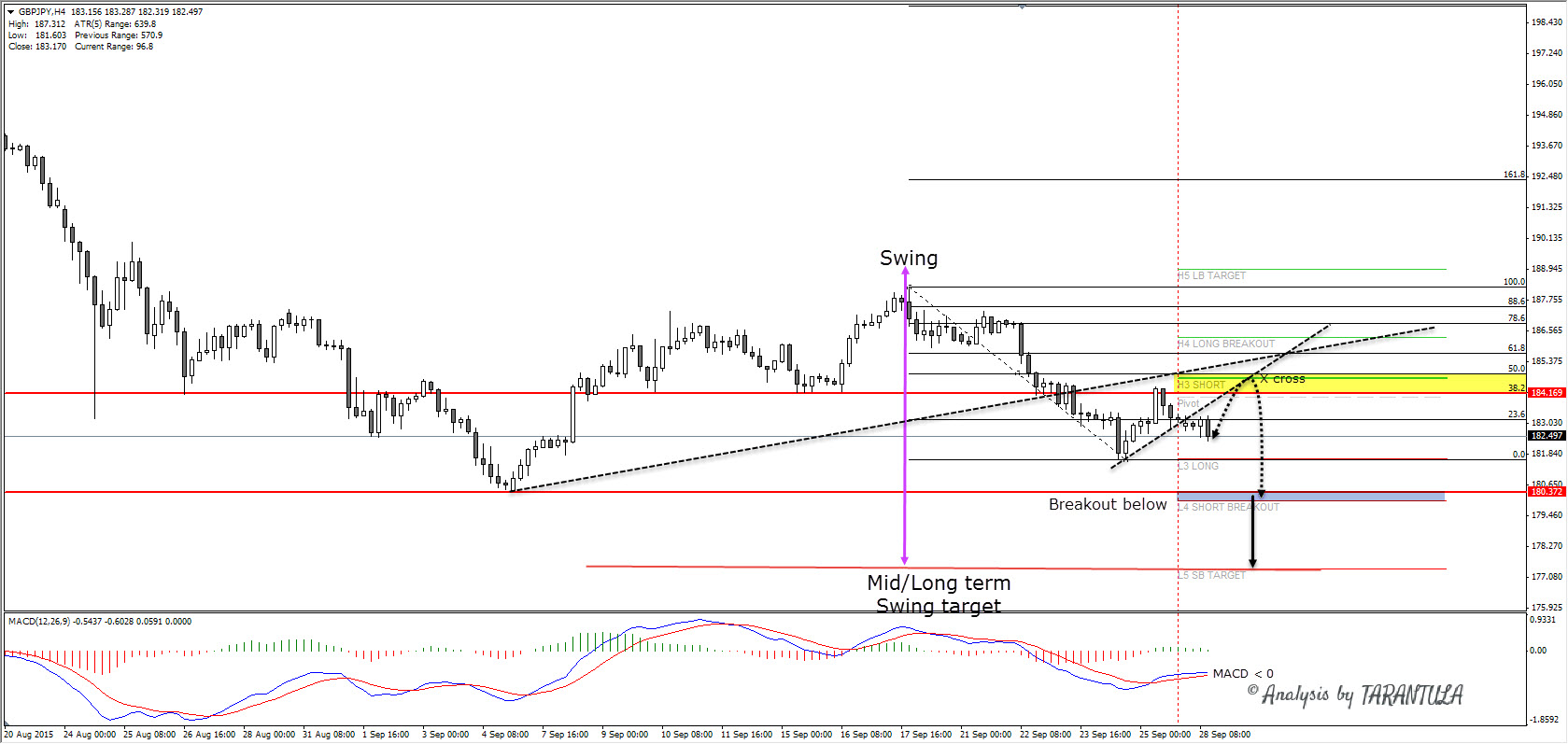 GBPJPY full swing aiming for 177.40