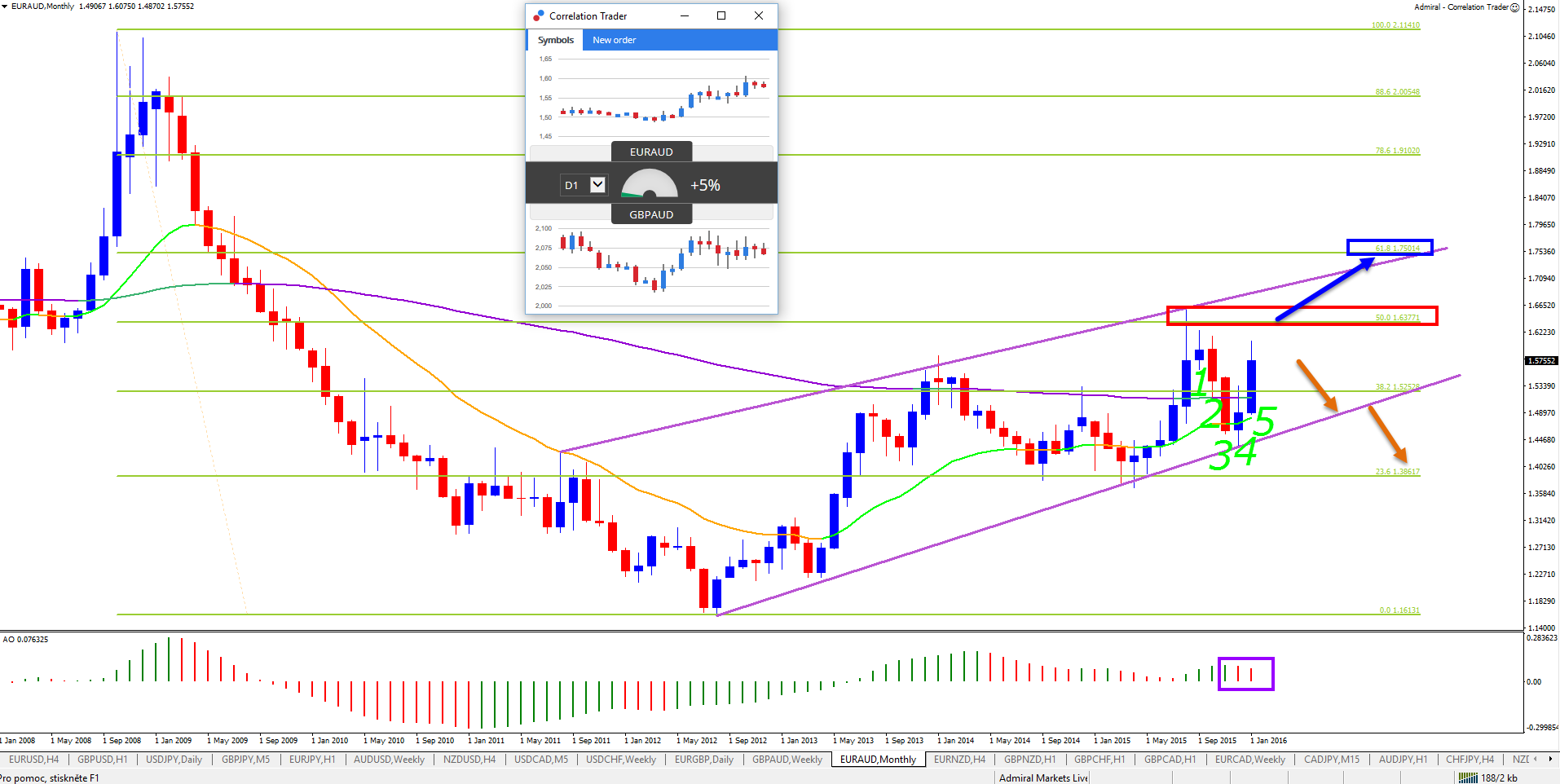 Aturan forex 50 retracement