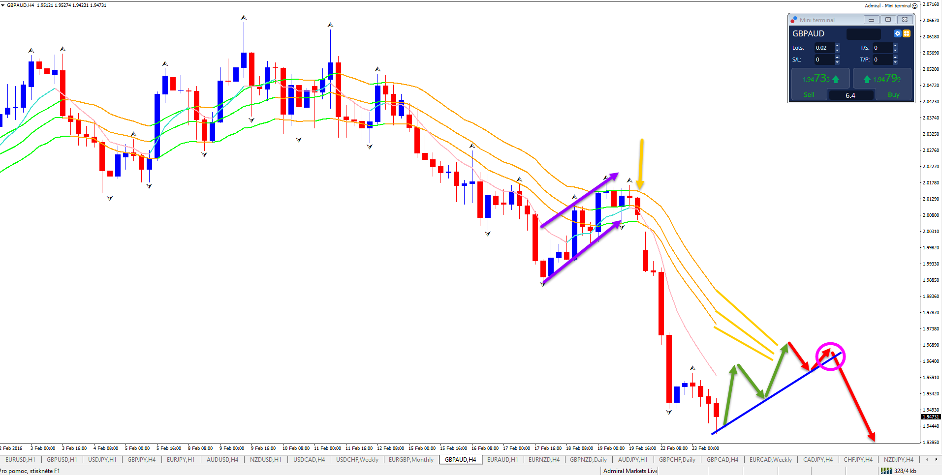 gbpaud analyse 4uur trade setup