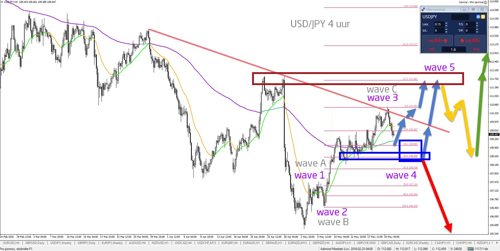 USDJPY wave analyse 4uur