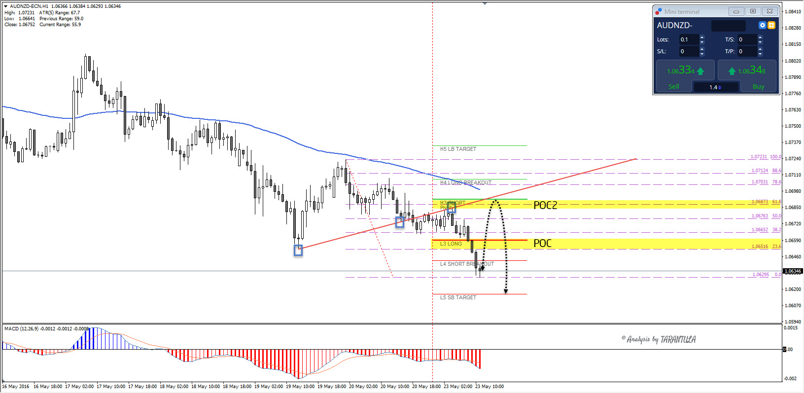 AUDNZD showing both technical and fundamental alignment