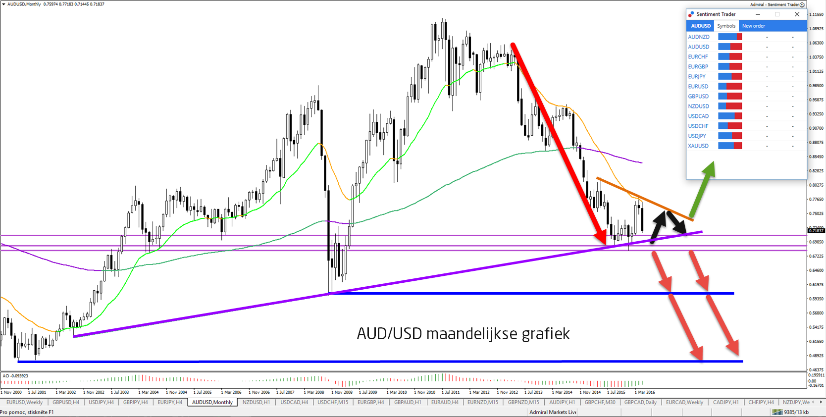 Forex tribe aud usd