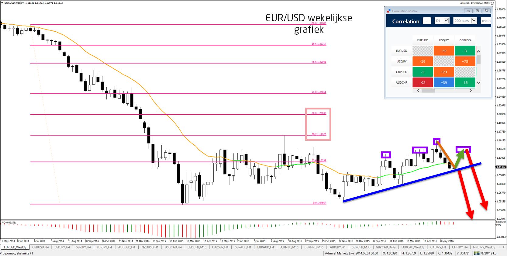 EUR/USD week-lange-termijn-neergaande-trend