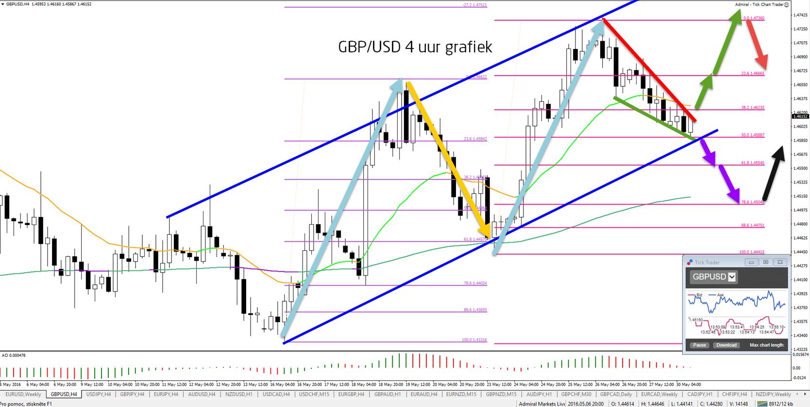 GBP/USD 4uur correctie naar 50% fibonacci
