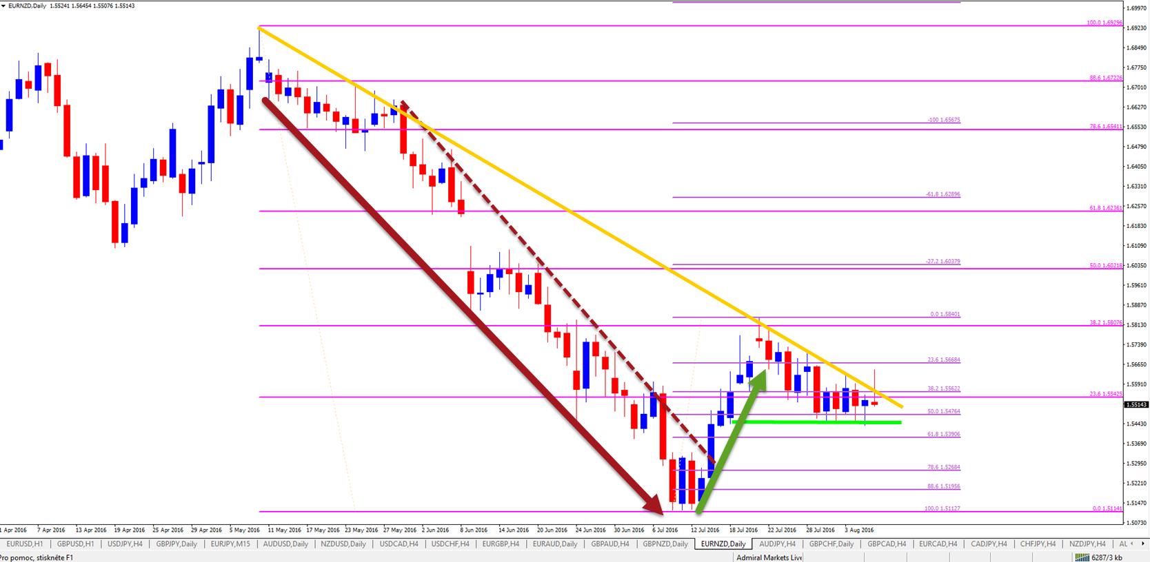 EUR/NZD analyse - op rand van beslissing