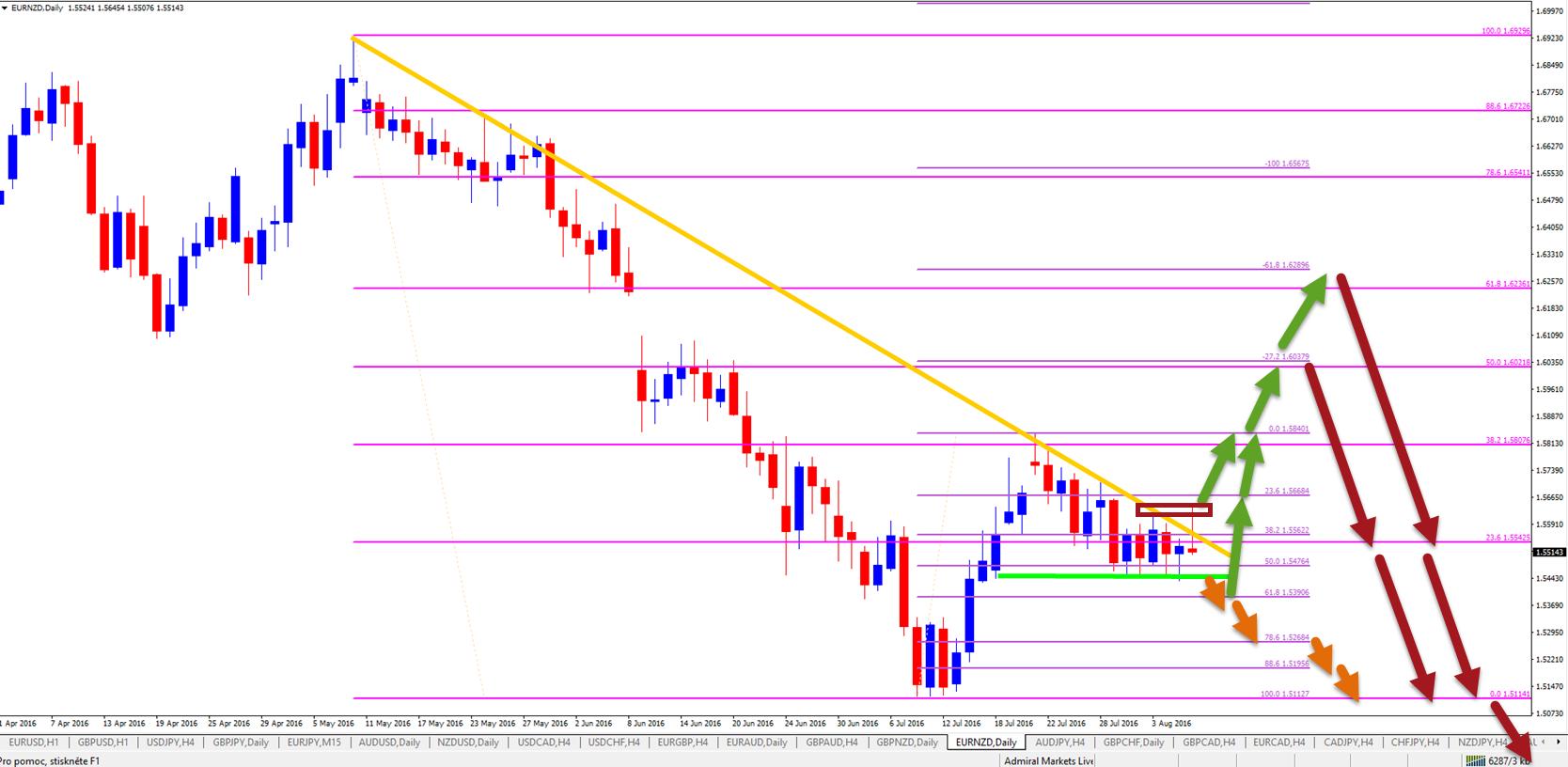 EUR/NZD analyse- Trade Setup
