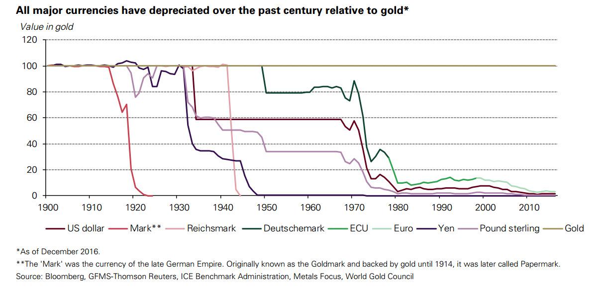 Перспективы рынка золота в 2017 году. Часть 1.
