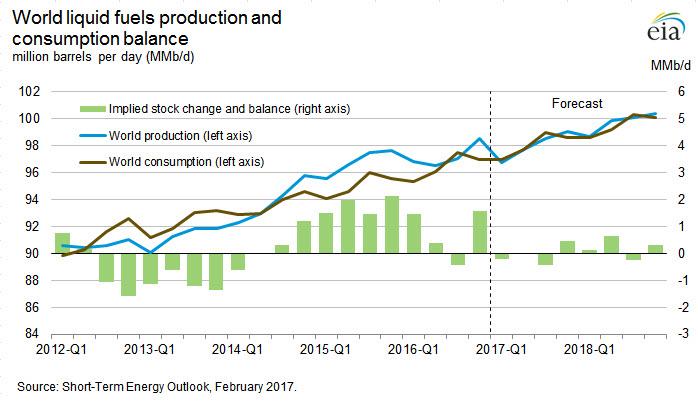 Краткосрочный прогноз рынка нефти и рубля