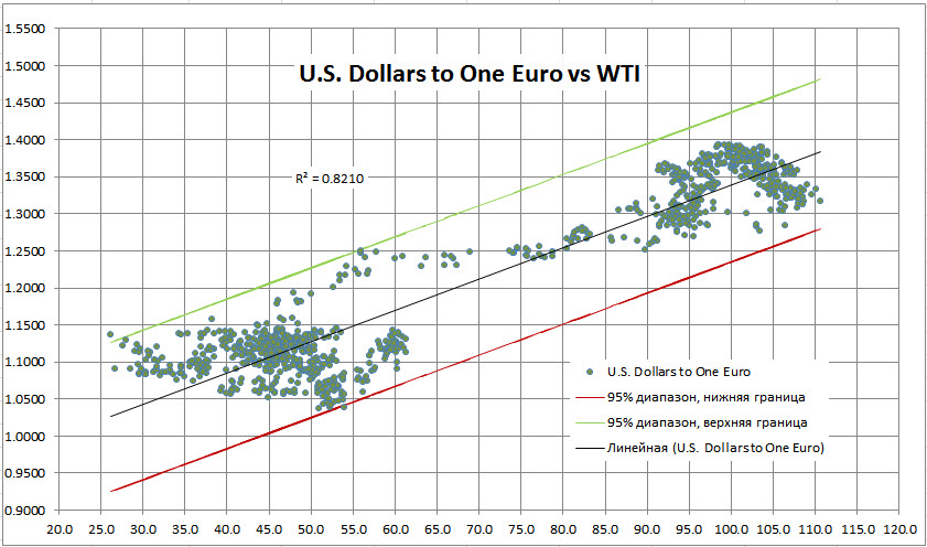 Многофакторный прогноз курса EURUSD, и снова к вершинам?