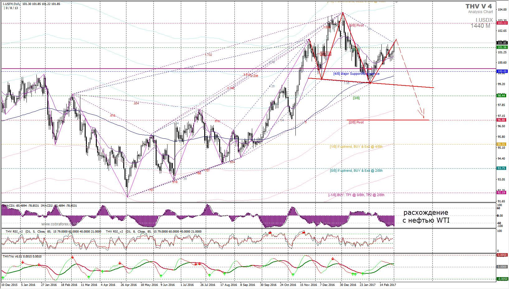 Рынок ФОРЕКС в марте. Два сценария для доллара США