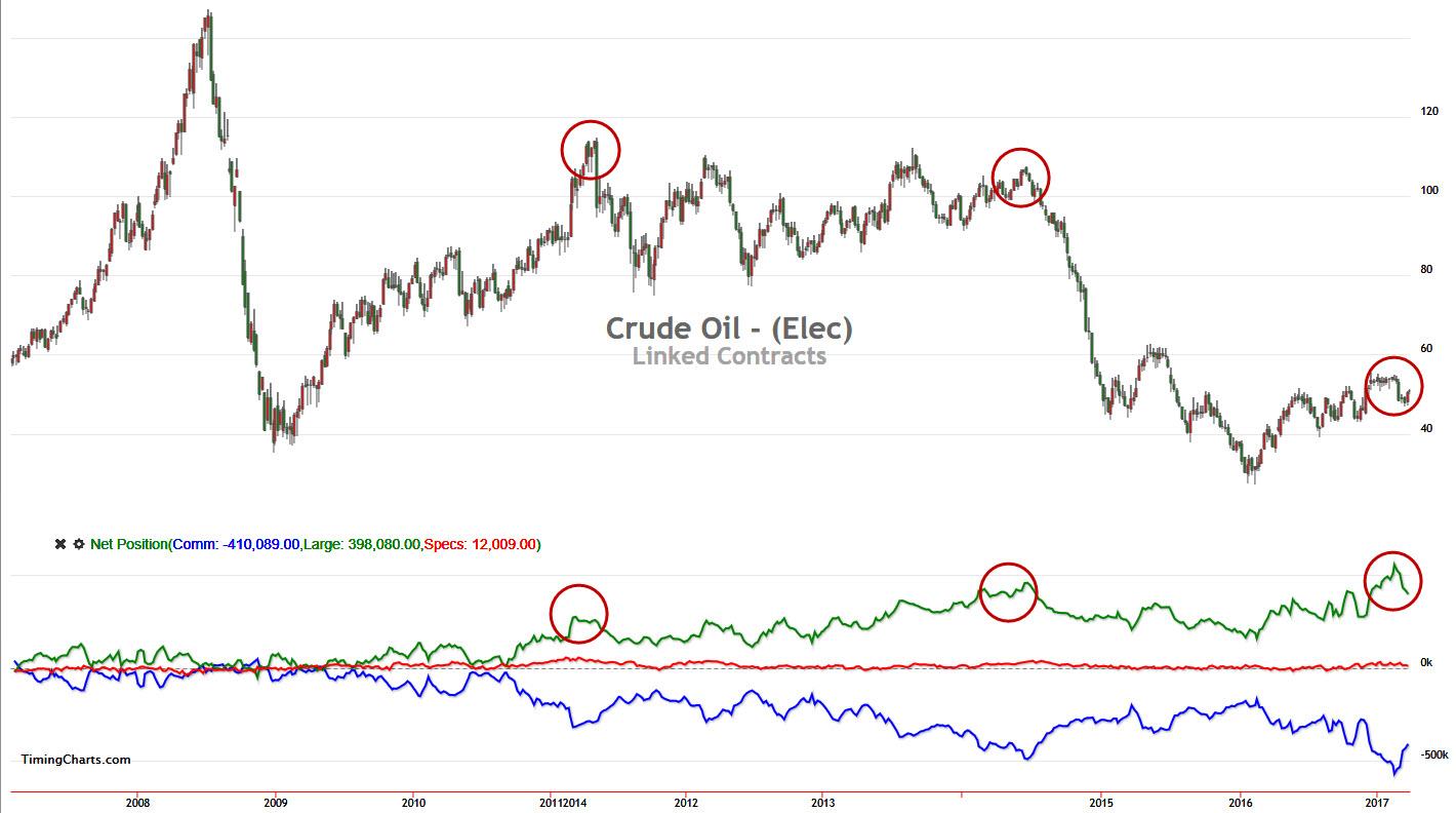 Нефть – рост или коррекция?