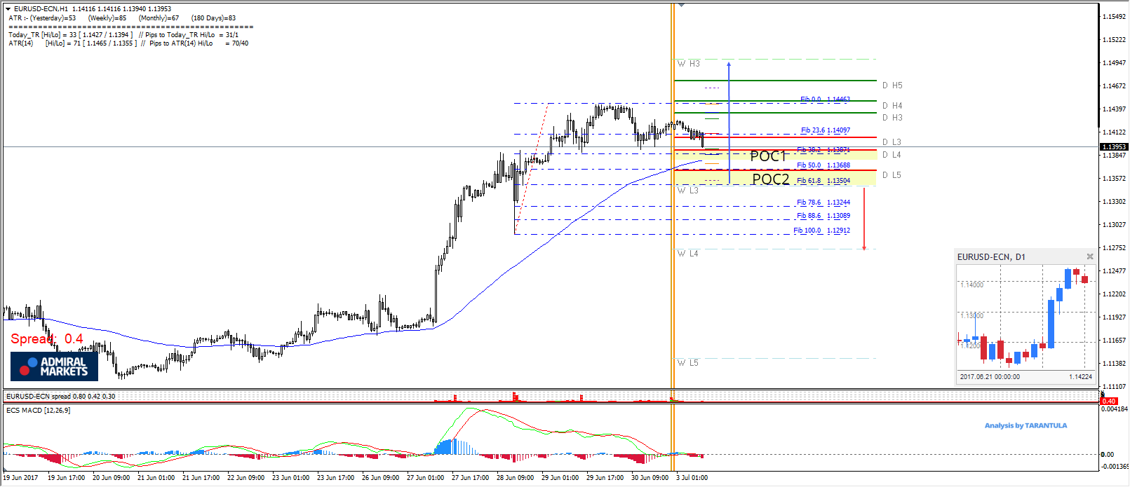 EUR USD Bullish Breakout Suggests A Possible Continuation