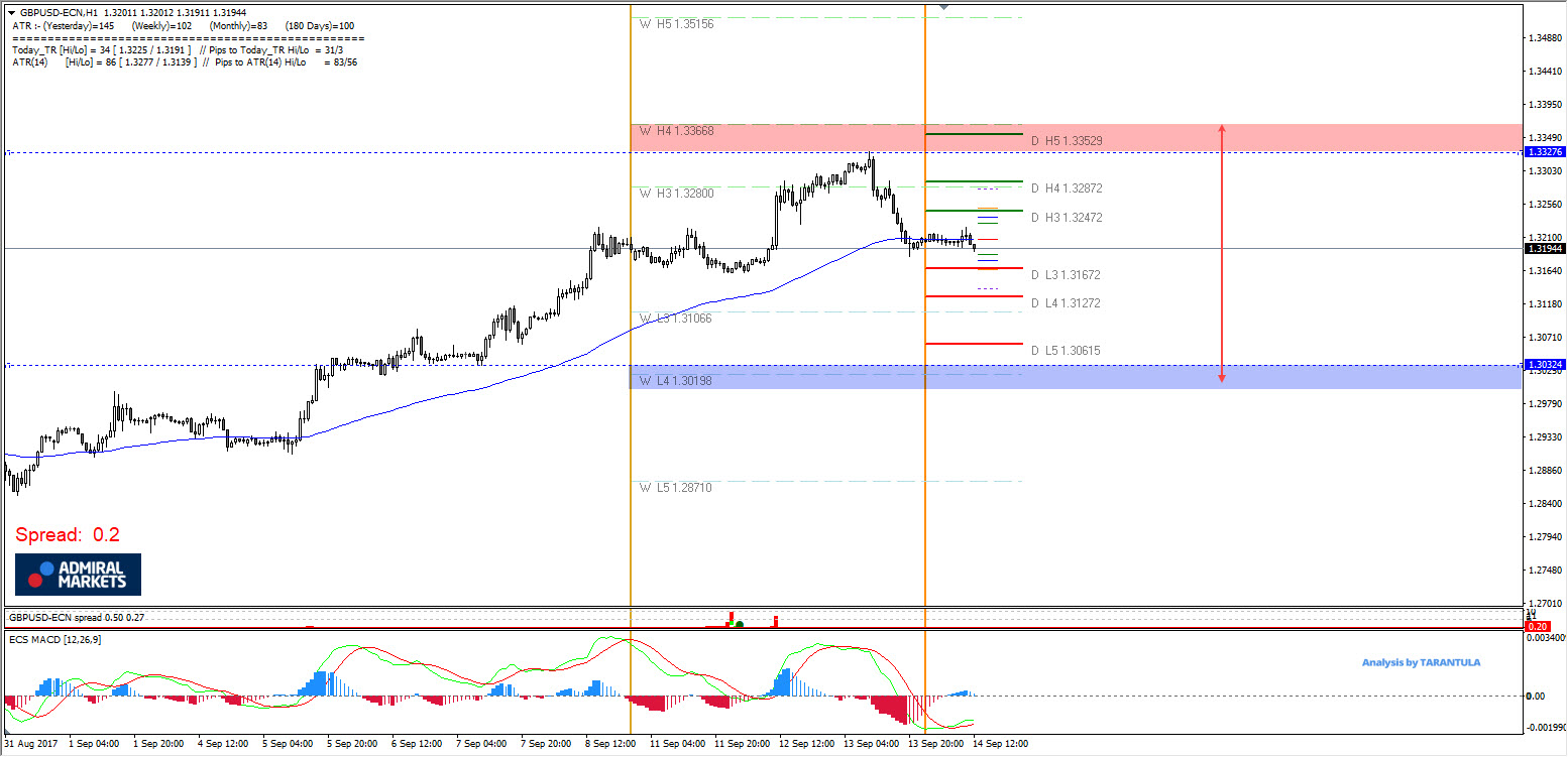 GBP/USD BOE Official Bank Rate Decision Important Levels