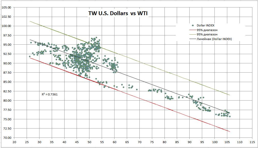 Нефть меняет диапазон?