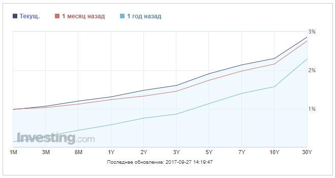 Конец высокого курса евро?