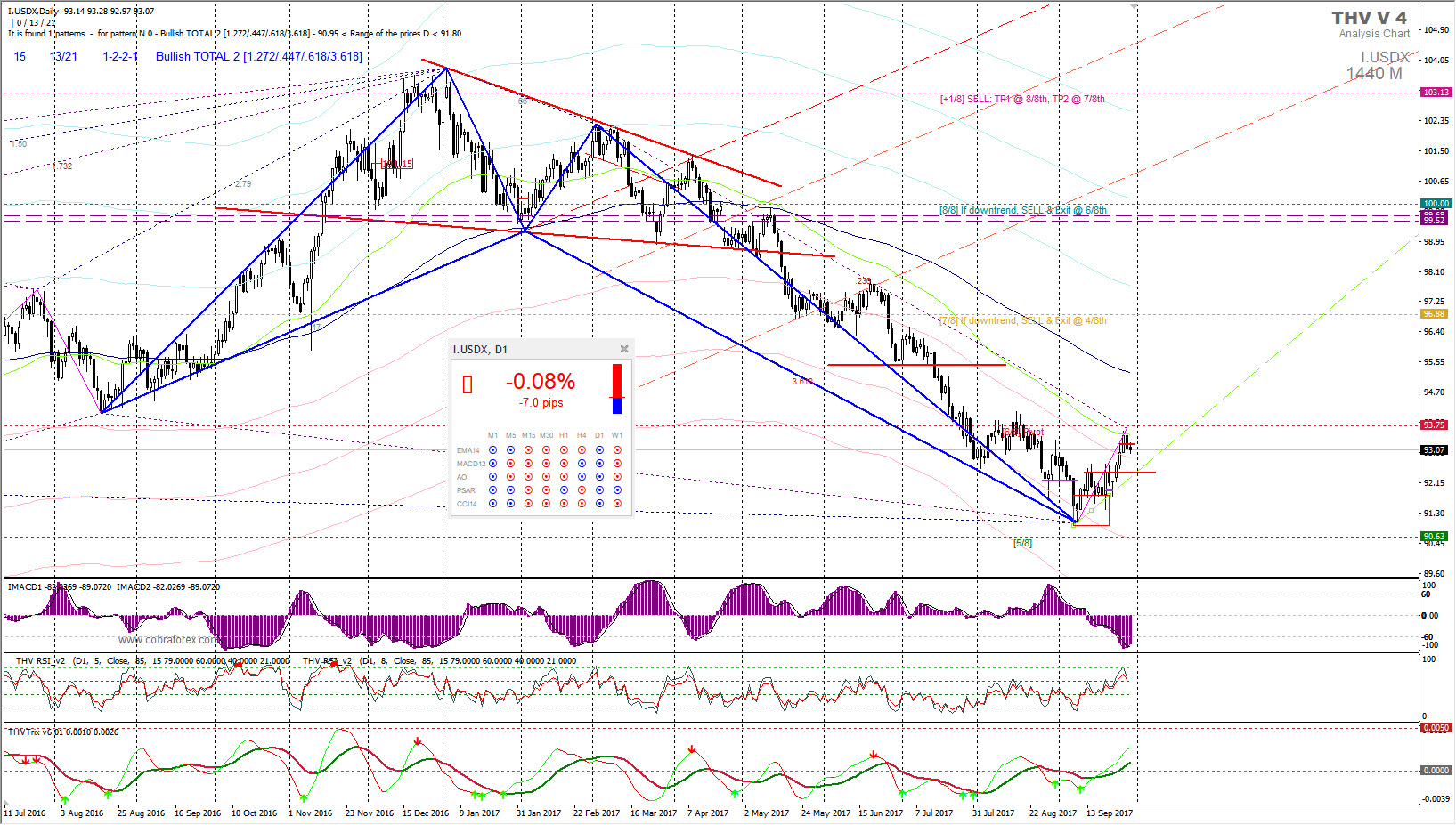 Курс доллара – возможно краткосрочное снижение