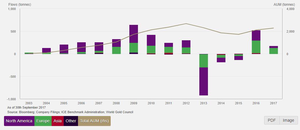 Золото – перспективы и тренды
