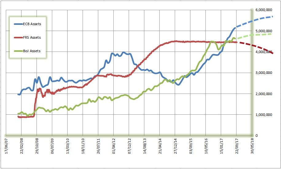 ЕЦБ готовит сокращение QE, как это отразится на курсе EUR?