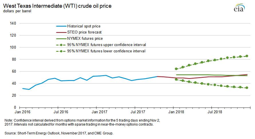 Нефть – тренд встретил сопротивление, тренд будет продолжен?
