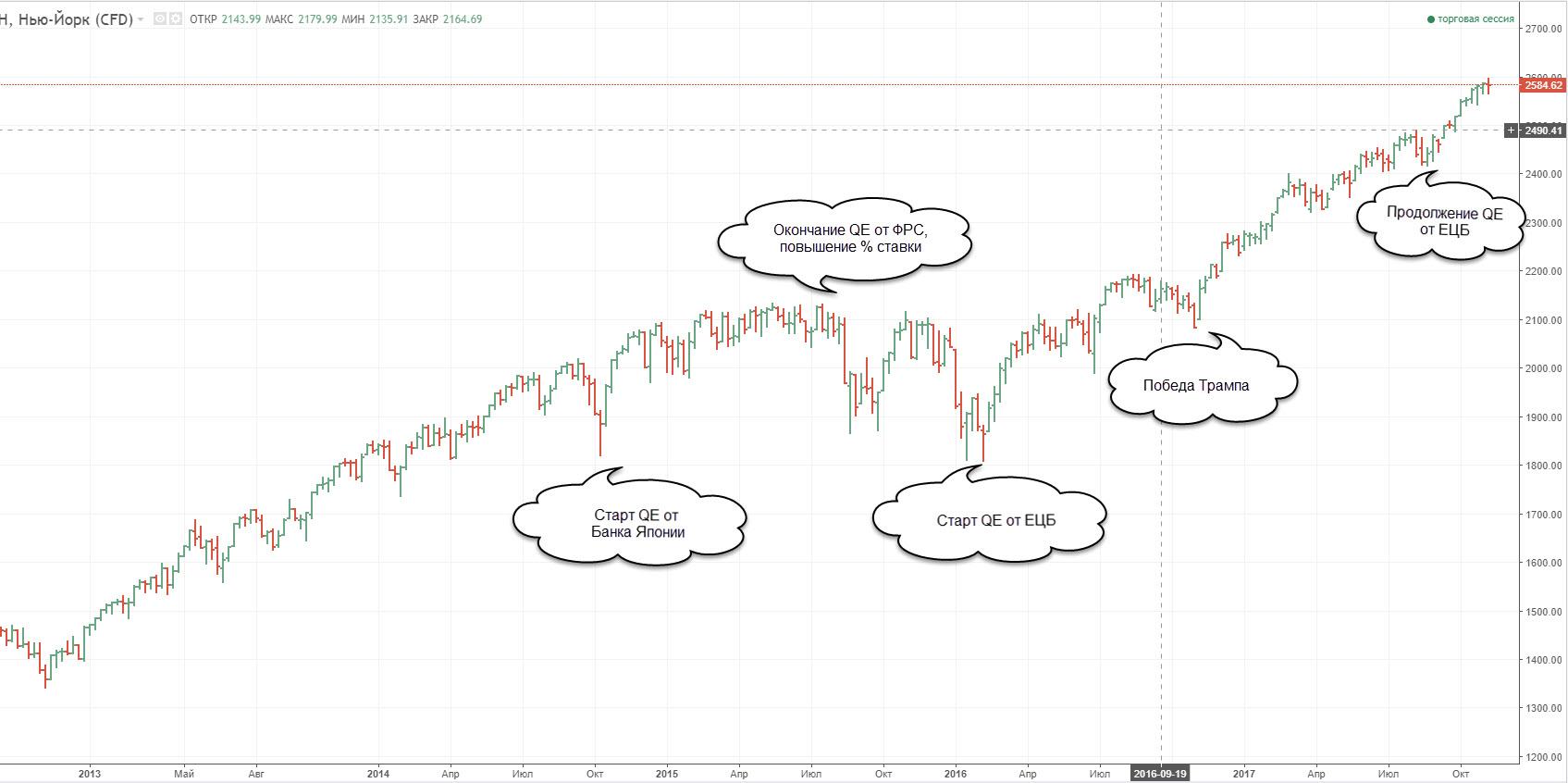 Фондовые рынки, маркетмейкеры ожидают снижение