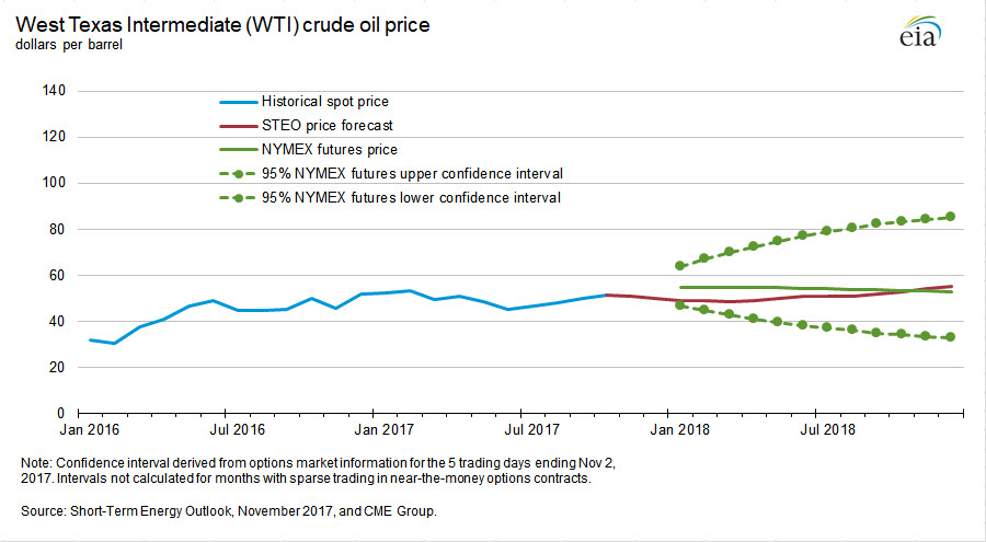 Над рынком нефти безоблачное небо?