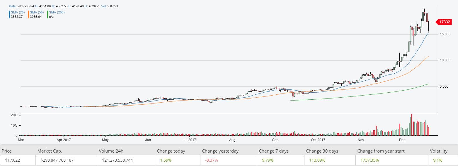 Фьючерс на Bitcoin, начало или конец «крипто валютной лихорадки»?