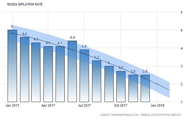 Перспективы курса рубля в I квартале 2018 года