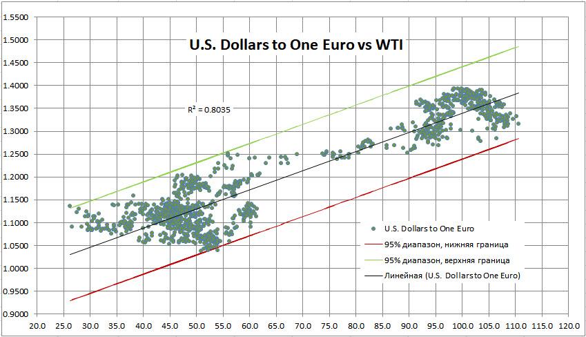Перспективы и текущая ситуация на рынке нефти