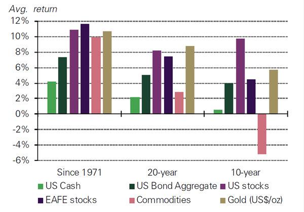 Инвестируем легко и просто: - золото