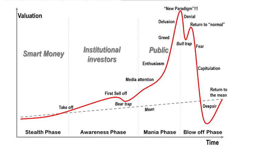 Фондовый рынок США: - «король» лопнул! Да здравствует «король»?!