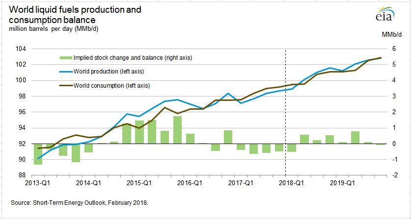 Нефть – чего ожидать в марте?