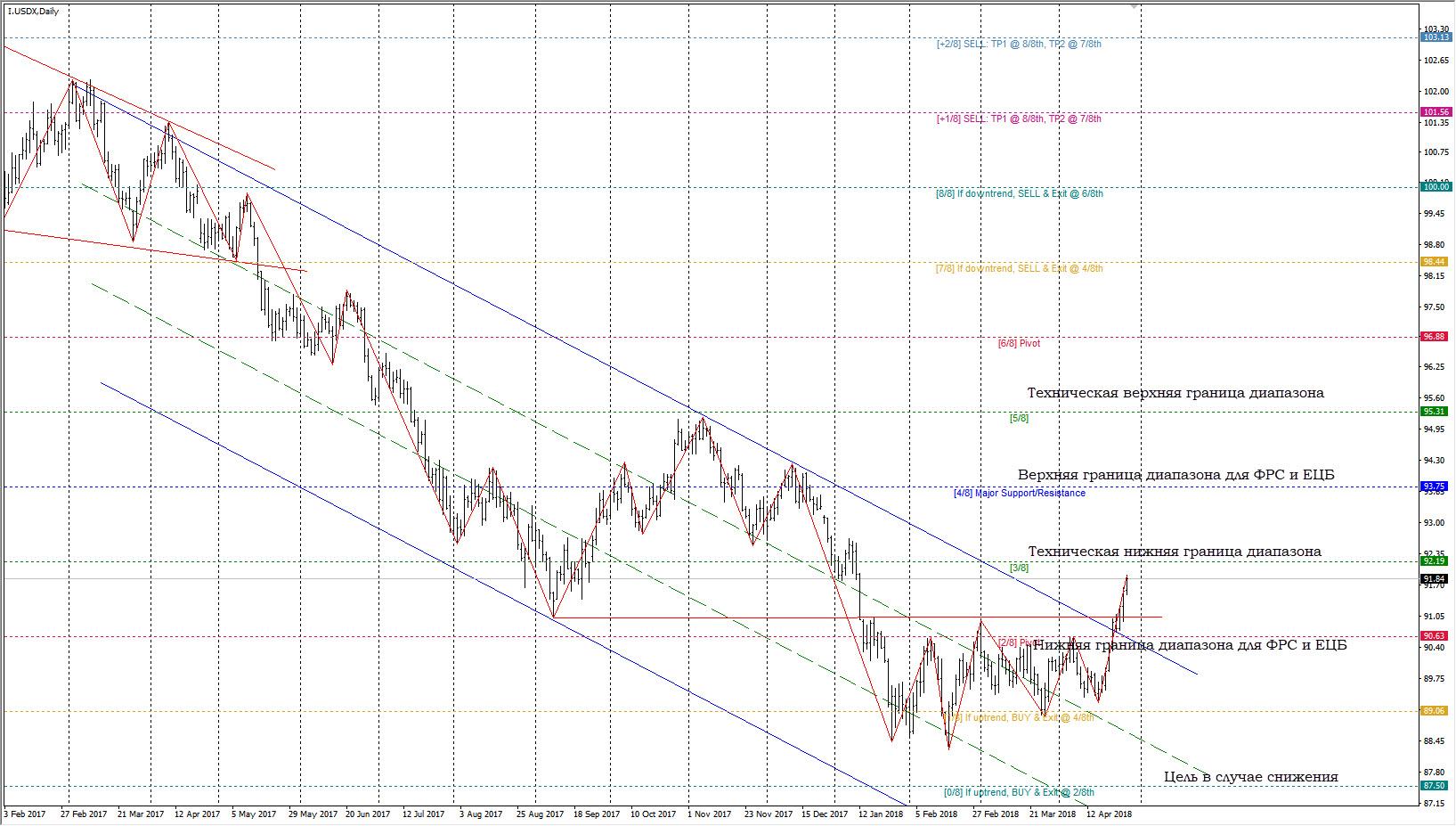 Доллар США – намек на разворот?
