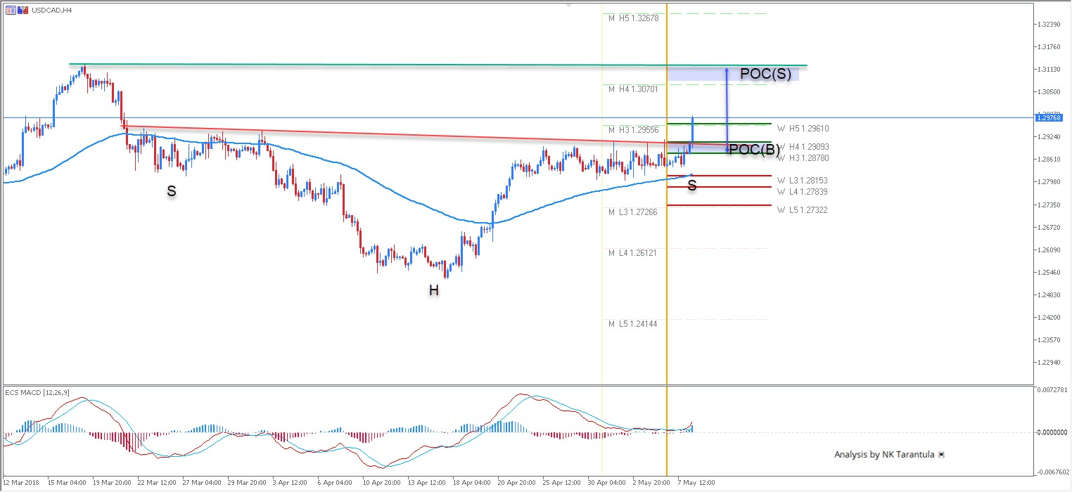 The USD/CAD Is Making A Strong Bullish Breakout As Expected. The Setup Was  Presented Live On Weekly Trading Recap Webinar And The Price Went Exactly  As ...