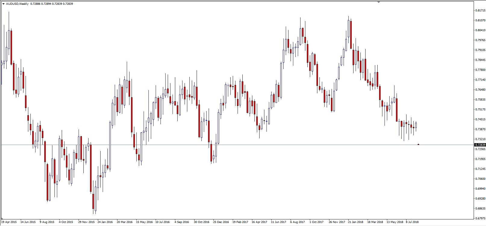 AUDUSD Currency Pair Yearly Chart